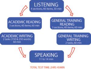 Test online de limba engleza